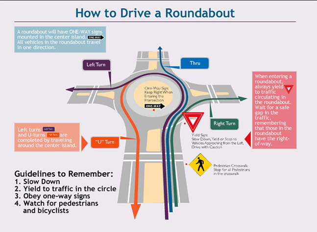 how_to_drive_a_roundabout